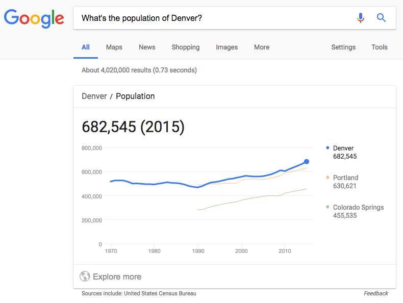 Google search: What's the population of Denver?